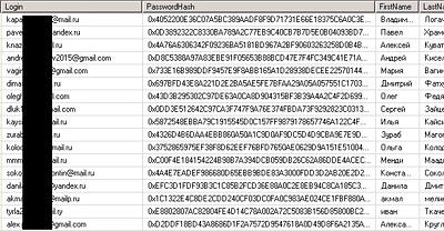 Продается база данных пользователей популярного российского букмекера